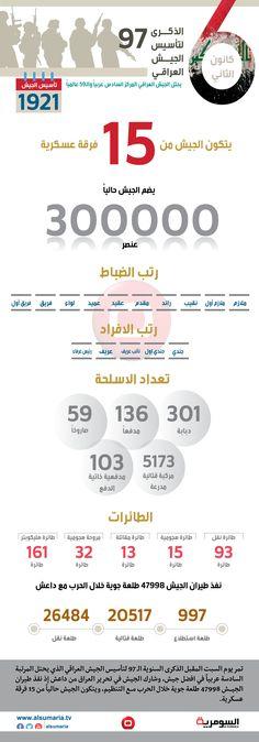 في الذكرى السنوية الـ97 لتأسيسه.. الجيش العراقي السادس عربياً والـ59 عالميا