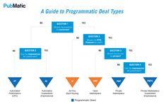 Programmatic Deal Types