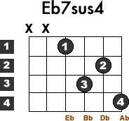 Eb7sus4-guitar-chord-1