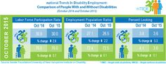 An infographic displaying the labor force participation rate, employment to population ratio, and percent looking statistics of people with and without disabilities in October 2014 and October 2015