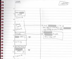Time Blocking generates a massive amount of productivity. A 40 hour time-blocked work week, I estimate, produces the same amount of output as a 60+ hour work week pursued without structure. This page is divided into two columns. In the left column, I dedicated two lines to each hour of the day and then divided that time into blocks labeled with specific assignments. In the right column, I add explanatory notes for these blocks where needed.