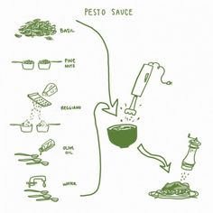cooking infographics Your standard recipe won't teach you how to cook. But visual recipes that teach you about processes can. Pesto Sauce, Pesto Recipe, How To Speak Italian, Cooking Tips, Cooking Recipes, Vegetarian Recipes, Standard Recipe, Learning Italian, Food Illustrations