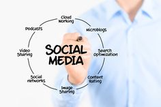 4 tips to help your social media marketing generate more leads. http://www.surefiresocial.com/our-blog/generate-more-leads-on-social-media-with-these-4-tips/