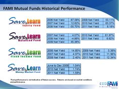 FAMI Mutual Funds