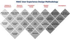 User Experience Design Methodology.