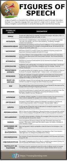 Most common figures of speech and examples. Most common figures of speech and examples. Learn English Grammar, English Writing Skills, English Idioms, English Language Learning, Learn English Words, English Lessons, English Vocabulary, Teaching English, English Vinglish