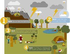 Alguns mitos sobre raios. Clique na imagem para saber mais. #infografico #camping