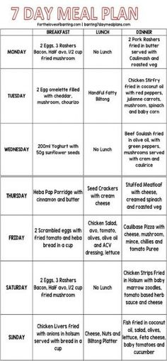 Keto grocery list, food and recipes for a keto diet before and after. Meal plans with low carbs, keto meal prep for healthy living and weight loss. Easy Ketogenic Meal Plan, Diabetic Diet Meal Plan, Low Fat Diet Plan, Diet Meal Plans To Lose Weight, Easy Diet Plan, Best Keto Diet, Healthy Diet Plans, Keto Meal Plan, Healthy Eating