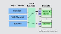 HashMap in detail with the Example program and the constructors and methods mentioned.
