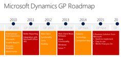 Microsoft Dynamics GP roadmap Construction Project Management Software, Microsoft Dynamics Gp, Customer Relationship Management, Flexibility, Knowledge, Business, Back Walkover, Store, Business Illustration