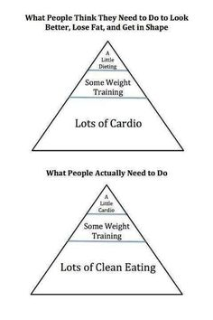 People think cardio is the key to getting in shape. My workouts are less than cardio, mostly weight training and conditioning. Lost 5 inches in a month just due to changing my diet! Fitness Motivation, Daily Motivation, Weight Loss Motivation, Fitness Tips, Health Fitness, Fitness Quotes, Fitness Goals, Motivation Quotes, Fitness Fun