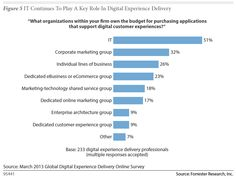The New Digital Customer Journey CrossChannel Mobile Social