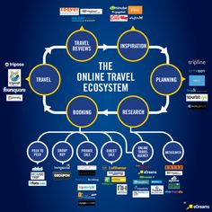 """[infographic] """"The online Travel Ecosystem"""" Jun-2012 by @eDreams International - Summary of all online marketing channels influencing how & where you get to book your travels."""