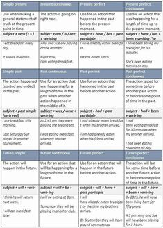 Summary Charts of English Tenses - learn English,charts,tenses,grammar,english English Grammar Tenses, Teaching English Grammar, English Idioms, Grammar Lessons, English Lessons, English Vocabulary, English Language, Learning English, English Tenses Chart