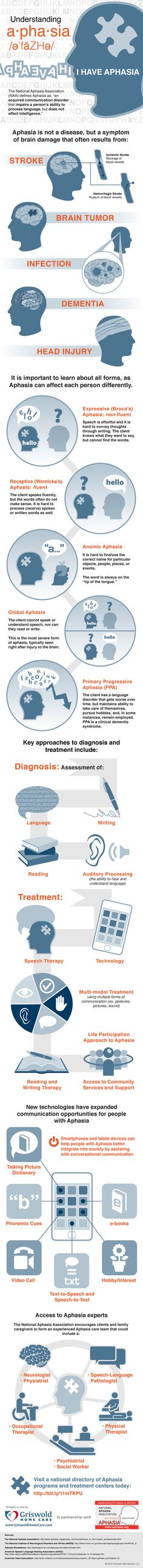 We hope that this educational infographic helps drive positive outcomes for all people living with Aphasia, and those who support them through advocacy, treatment and education. #aphasia #infographic