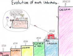 The Evolution of Math Understanding, an illustration from a high school math student.
