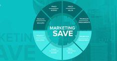 A lógica do Marketing SAVE vai mudar a estratégia das grandes empresas e startups » InfoBranding