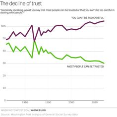Who millennials trust, and don't trust, is driving the new economy - The Washington Post