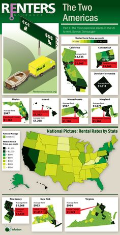 This infographic displays what are the most expensive cities in America to rent cars. The graph compares the cost of renting a car in different states Renters Insurance, Car Insurance, Buying First Home, Most Expensive, Home Trends, Political Science, Two By Two, Social Media, America
