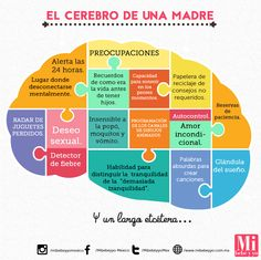 Cerebro de mamá #DatosMIB #Humor #Maternity