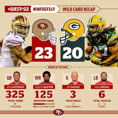Recapping the 49ers wildcard win over the Packers #SFvsGB #QuestforSix #49ers