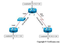 CertExams.com has implemented New Exercises on MPLS which include the following:  1. Configuring a Router for MPLS Forwarding and verifying the configuration of MPLS forwarding. 2. Enabling MPLS 3. Configuring MPLS LDP 4. Configuring MPLS using EIGRP 5. Configuring MPLS using OSPF 6. Configuring MPLS using RIP 7. MPLS Show commands  Download the DEMO version at: http://routersimulator.certexams.com/ccna-simulator-download/download-network-simulator-designer.html