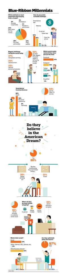 Infographic: How the Best and Brightest Millennials Live, Shop and Dream | #Adweek