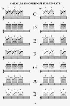 CLASES DE GUITARRA: Progresiones básicas de acordes