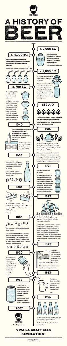 """Tread the timeline of our favourite beverage with our History of Beer! <a href="""""""" rel=""""nofollow"""" target=""""_blank"""">http://alehorn.com</a> ?utm_content=buffer906a6&utm_medium=social&utm_source=pinterest.com&utm_campaign=buffer"""