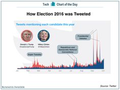 nice Donald Trump won Twitter, and that was a giveaway that he might win the presidency