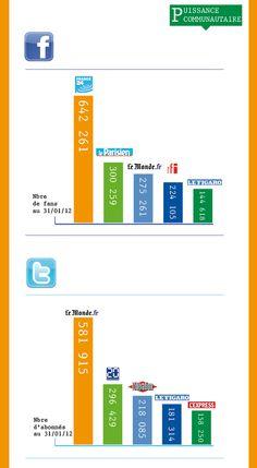 Médias sur les réseaux sociaux : puissance communautaire