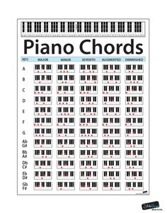 Educational Handy Guide Chart Print for keyboard music lessons. Educational Handy Guide Chart Print for keyboard music lessons. Music Lessons, Guitar Lessons, Beginner Piano Lessons, Learn Piano Beginner, Accord Piano, Piano Music Easy, Reading Piano Sheet Music, Reading Music, Music Chords