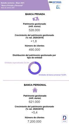 La banca privada cerró 2020 en positivo, con un patrimonio gestionado de 528.000 millones de euros. Conoce más conclusiones en el nuevo el #EstudioObservatorioSectorialDBK de INFORMA, filial de #CESCE. #informadb #INFORMA #economía #BancaPrivada #BancaPersonal #Datos #finanzas Informa, Private Banking, Finance, Studio