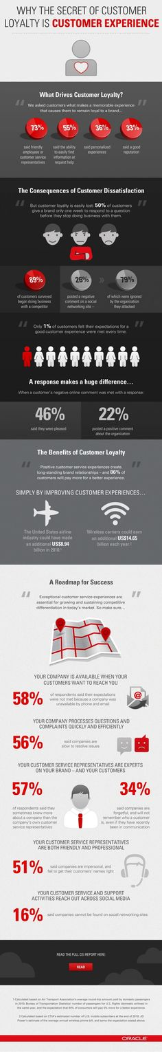 What drives customer loyalty? 55% said the ability to easily find information or request help! What are you really doing to achieve your lottery player/customer's loyalty? Know more at www.locusplay.com on how you can give your lottery/gambling customers what they want! #mobilelottery #onlinelottery