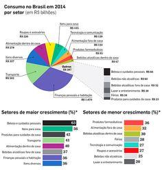 Nos próximos cinco anos, o desembolso dos consumidores crescerá 37%, o que representa um aumento anual médio de 7%. No quinquênio anterior, entre 2009 e 2014, essa média foi de 11% ao ano. Em 2019, final do atual ciclo analisado, o gasto total da população deve atingir a casa de R$ 4,51 trilhões. No ano passado, esse valor foi de R$ 3,29 trilhões. pesquisa Estilos de Vida dos Brasileiros: Hábitos Online, realizada pela Mintel