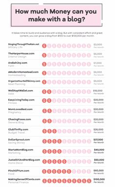How much money can you make with a blog? How to make money blogging, just look at these awesome examples!