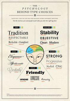 Typography and psychology | web development : UI | type | font | design | infographic : 1 | ram2013