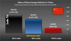 China production and sales of New Energy Vehicles – April 2016