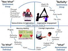 Flipped cycle of learning based on 4Mat principles