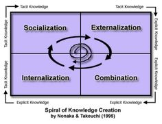 Spiral of knowledge creation. Knowledge Management in a Learning 3.0 World. docebo