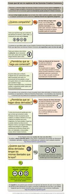 Cosas que tal vez no supieras sobre las licencias Creative Commons | ¡Me faltan carretes!
