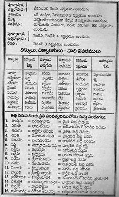 TELUGU WEB WORLD: 07/21/11 Writing Quotes Inspirational, Telugu Inspirational Quotes, Vedic Mantras, Hindu Mantras, Astrology Telugu, Vedic Astrology, Telugu Jokes, Kundalini Meditation, Bhakti Song