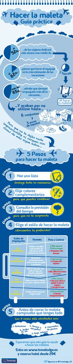 Guía Práctica para Hacer las Maleta    Consejos para empaquetar   Blog de Travelodge España