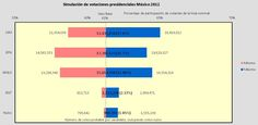 Comparación de resultados de elección con la simulacion que hicimos la semana previa a las votaciones:  JVM 27.6% vs 25.4% real diferencia de -2.2%  EPN 35.7% vs 38.2% real diferencia de +2.5%  AMLO 32.5% vs 31.6% real diferencia de -0.9%  GQT 2.4% vs 2.3% real diferencia de -0.1% Bar Chart, Bar Graphs