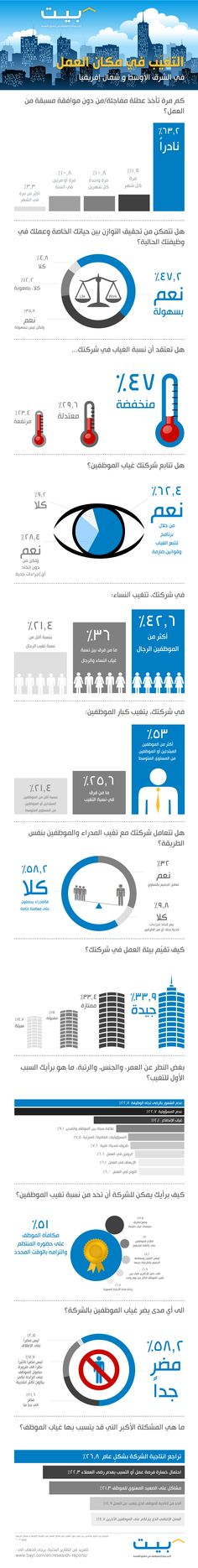 Absenteeism at work in Middle East & North Africa (Arabic) http://www.bayt.com/ar/research-report-13862/