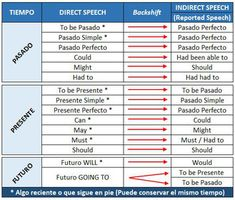 Cómo usar Reported Speech - Francisco Ochoa Inglés Fácil English Grammar Worksheets, Grammar Book, English Study, Learn English, Pasado Simple, Presente Simple, Direct Speech, Reported Speech, English Lessons For Kids