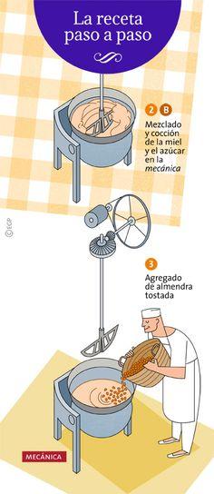 Mezclado y cocido de las mieles y agregado de la almendra tostada