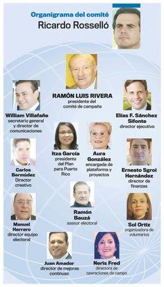 Organigrama del comité de campaña de Ricardo Rossello - ...