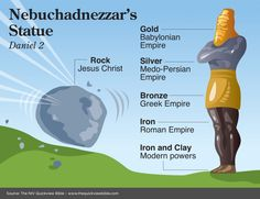 "The meaning of Nebuchadnezzar's statue in Daniel. Matthew Henry writes, ""This image represented the kingdoms of the earth that should successively bear rule among the nations and have influence on the affairs of the Jewish church. The four monarchies were not represented by four distinct statues, but by one image, because they were all of one and the same spirit and genius, and all more or less against the church."" See more here www.BibleVersesAbout.org/bible/dan/"