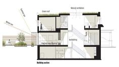 ecoHouse 3 - Through House - 2013 Canada Green Building Award - Residential winning project | Sustainable Architecture and Building Magazine...